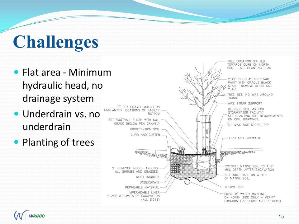 Flat area - Minimum hydraulic head, no drainage system Underdrain vs.