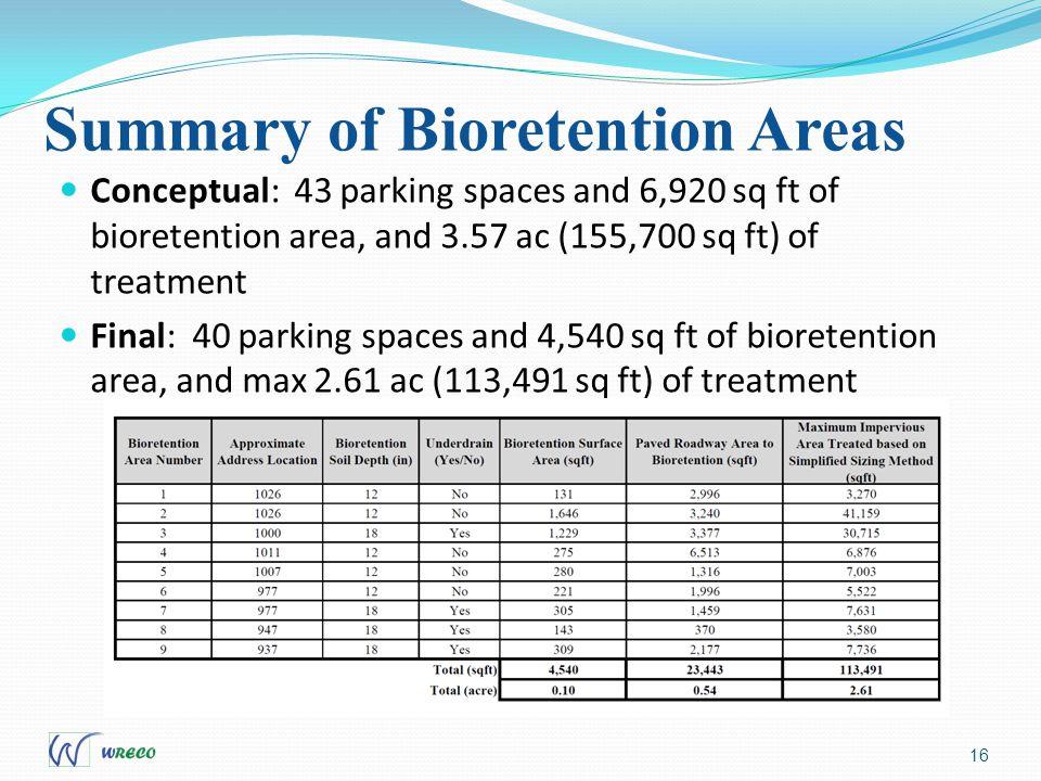 Summary of Bioretention Areas 16 Conceptual: 43 parking spaces and 6,920 sq ft of bioretention area, and 3.57 ac (155,700 sq ft) of treatment Final: 40 parking spaces and 4,540 sq ft of bioretention area, and max 2.61 ac (113,491 sq ft) of treatment
