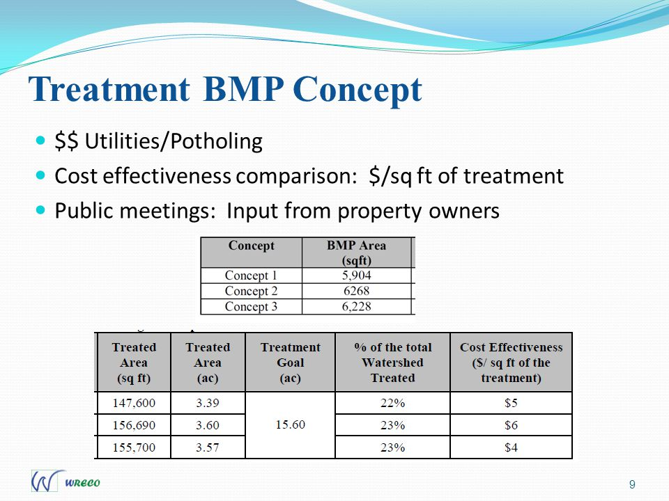 9 $$ Utilities/Potholing Cost effectiveness comparison: $/sq ft of treatment Public meetings: Input from property owners Treatment BMP Concept