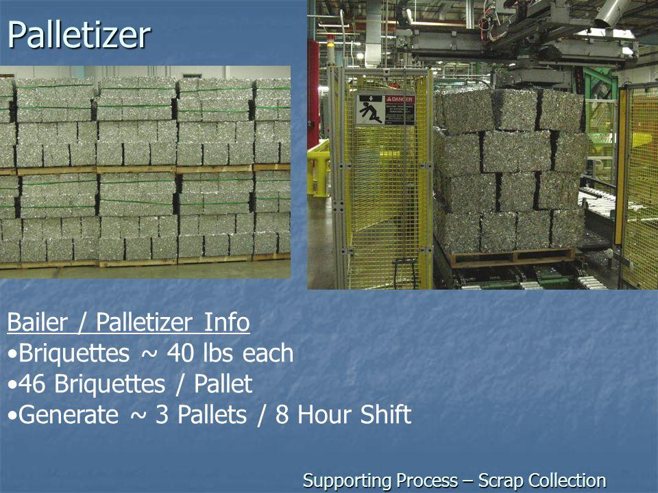 Palletizer Bailer / Palletizer Info Briquettes ~ 40 lbs each 46 Briquettes / Pallet Generate ~ 3 Pallets / 8 Hour Shift