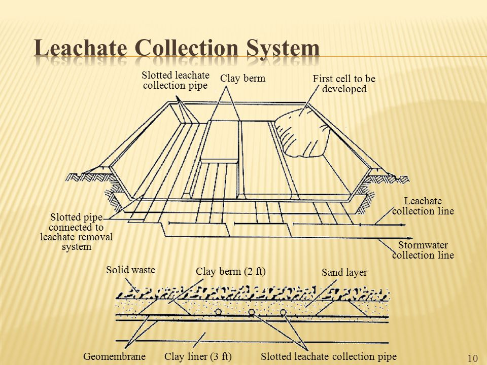 10 Slotted leachate collection pipe Clay berm First cell to be developed Slotted pipe connected to leachate removal system Leachate collection line St