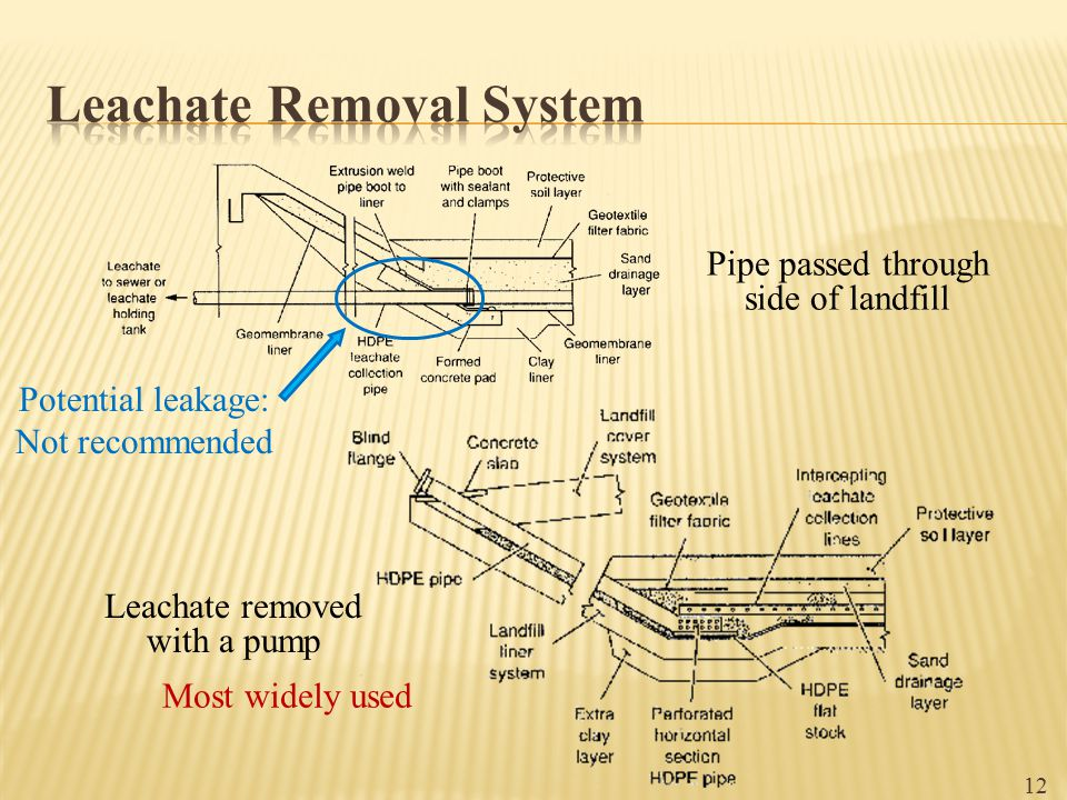 Pipe passed through side of landfill Leachate removed with a pump 12 Potential leakage: Not recommended Most widely used