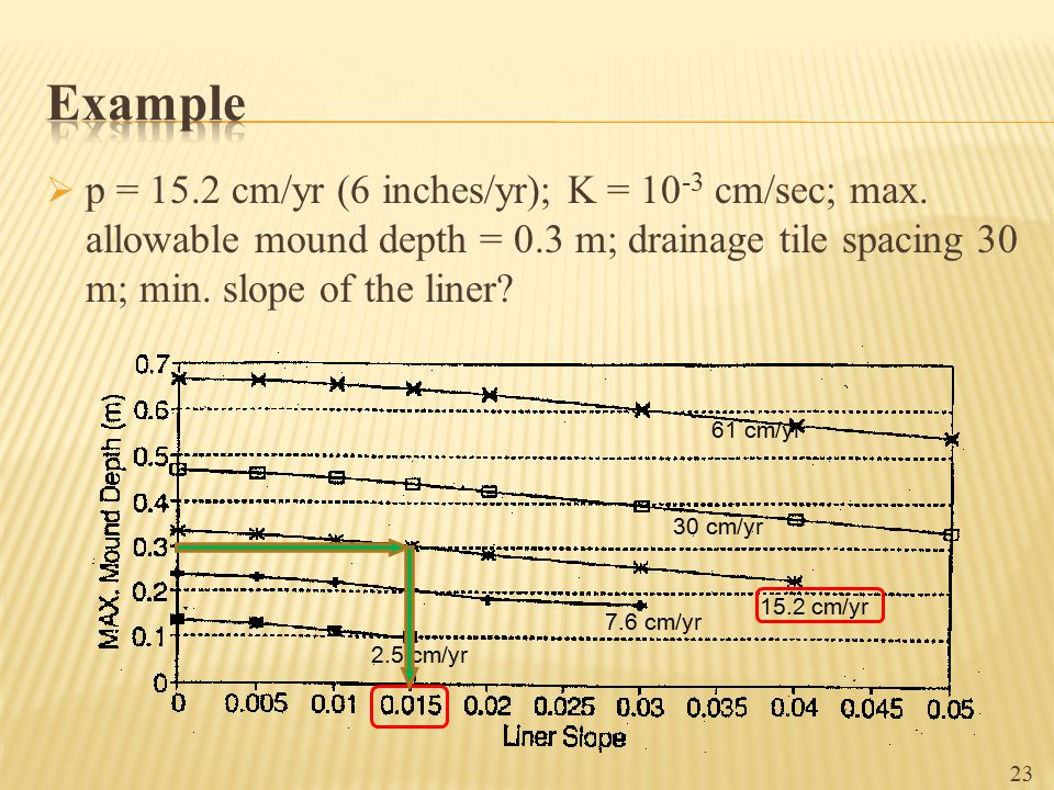  p = 15.2 cm/yr (6 inches/yr); K = 10 -3 cm/sec; max. allowable mound depth = 0.3 m; drainage tile spacing 30 m; min. slope of the liner? 2.5 cm/yr 7