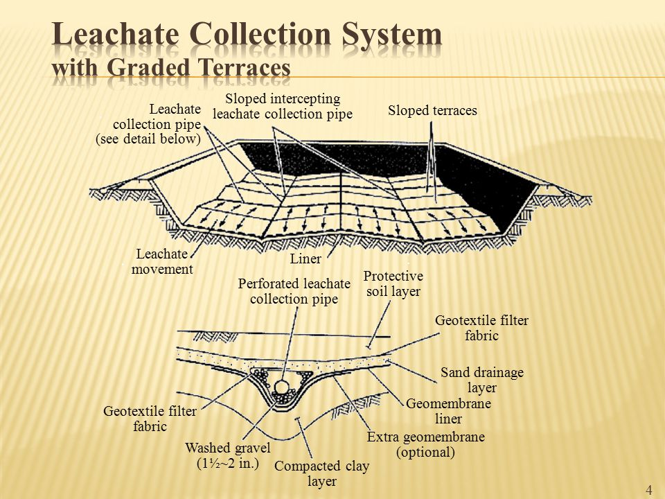 4 Leachate collection pipe (see detail below) Sloped intercepting leachate collection pipe Sloped terraces Leachate movement Liner Perforated leachate