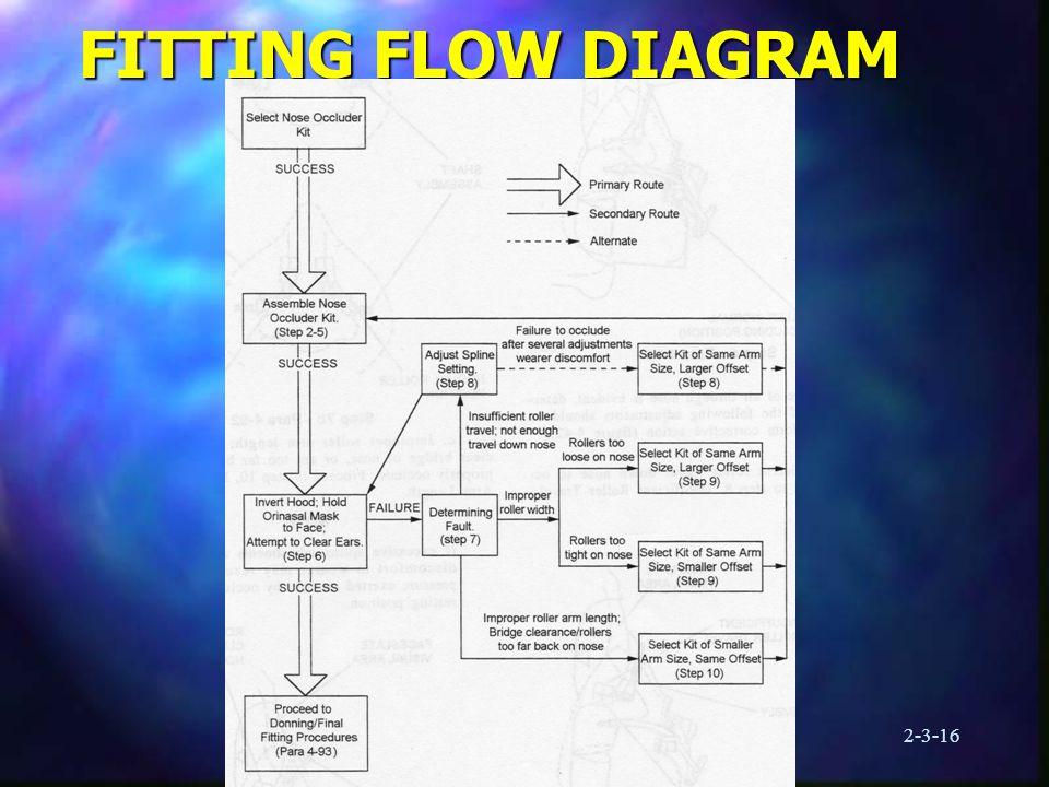 2-3-16 FITTING FLOW DIAGRAM