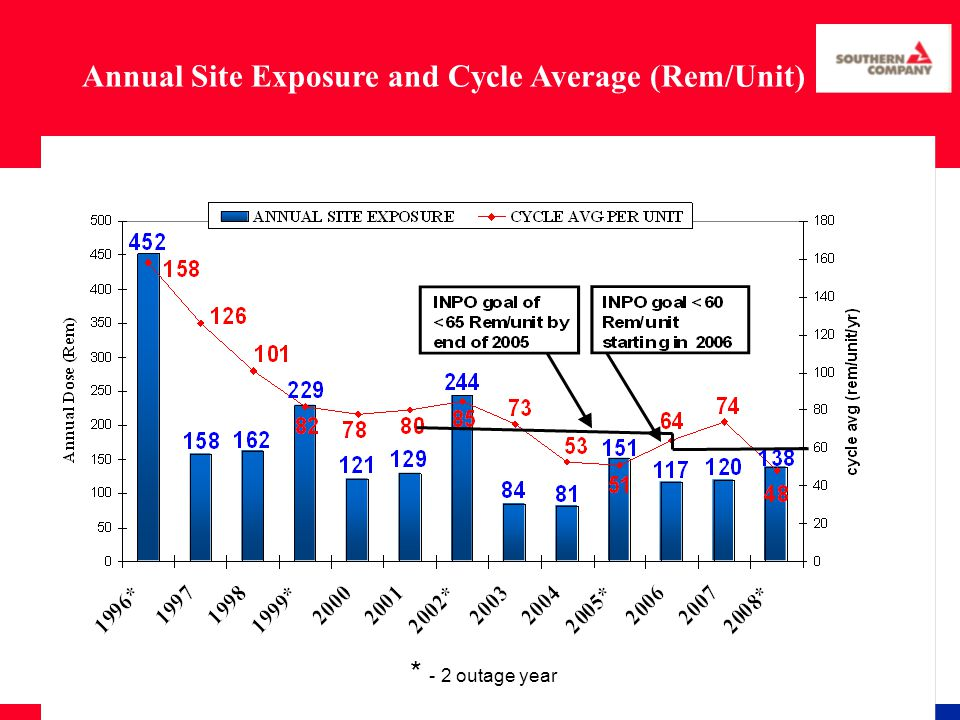 Annual Site Exposure and Cycle Average (Rem/Unit) * - 2 outage year
