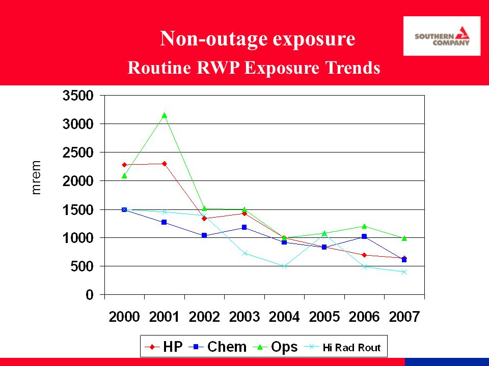 mrem Routine RWP Exposure Trends Non-outage exposure