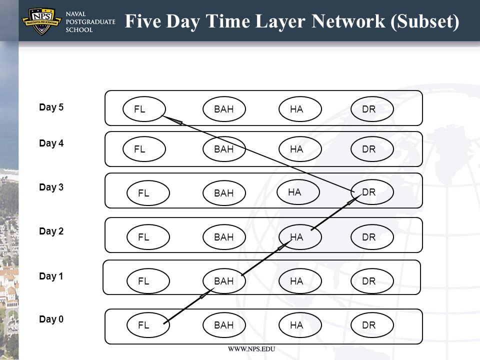 Five Day Time Layer Network (Subset) Day 0 Day 5 Day 4 Day 2 Day 3 Day 1 HA BAHHADR HABAHFL DR FL BAH FL BAHFL BAHHADRFL HADR HA DR