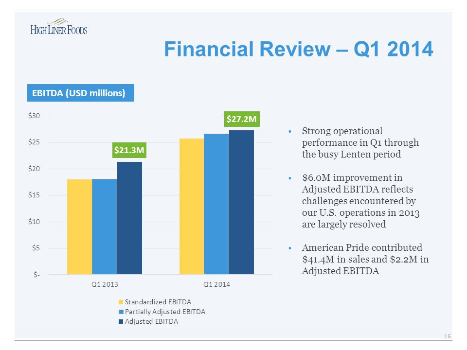 Financial Review – Q1 2014 $27.2M EBITDA (USD millions) $21.3M 16 Strong operational performance in Q1 through the busy Lenten period $6.0M improvement in Adjusted EBITDA reflects challenges encountered by our U.S.