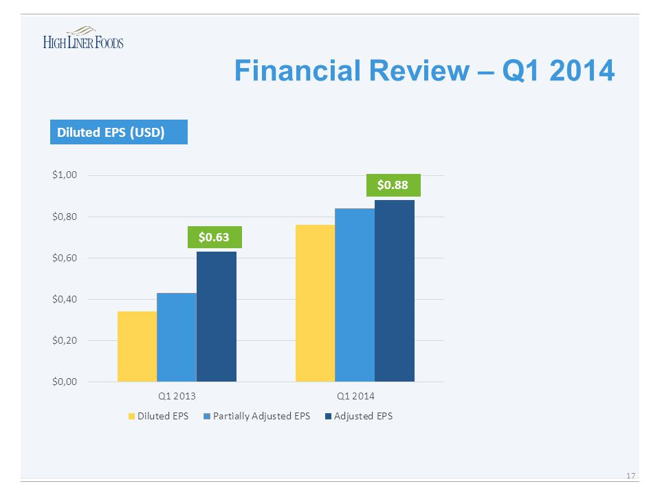 Financial Review – Q1 2014 Diluted EPS (USD) $0.88 $0.63 17