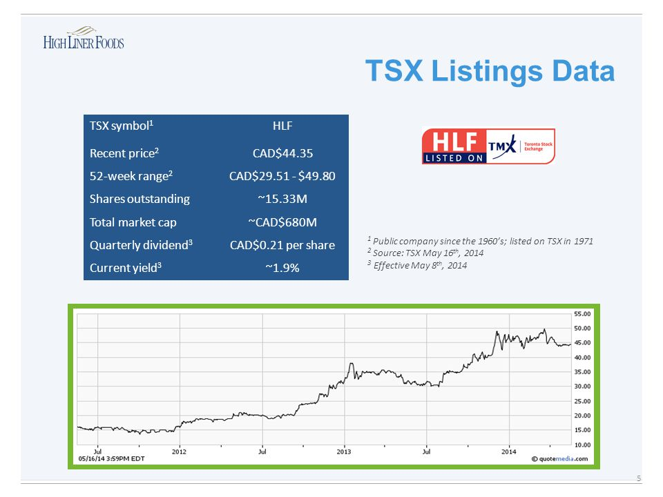 TSX Listings Data 5 TSX symbol 1 HLF Recent price 2 CAD$44.35 52-week range 2 CAD$29.51 - $49.80 Shares outstanding~15.33M Total market cap~CAD$680M Quarterly dividend 3 CAD$0.21 per share Current yield 3 ~1.9% 1 Public company since the 1960's; listed on TSX in 1971 2 Source: TSX May 16 th, 2014 3 Effective May 8 th, 2014 HLF Three Year Share Price History 2