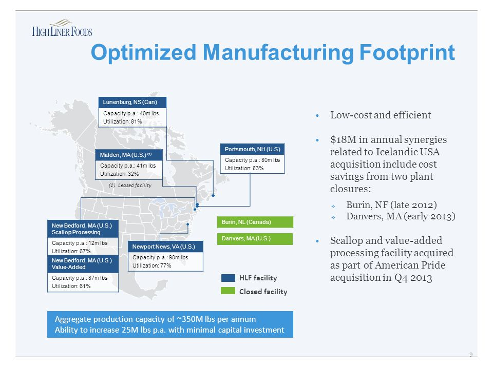 Low-cost and efficient $18M in annual synergies related to Icelandic USA acquisition include cost savings from two plant closures:  Burin, NF (late 2012)  Danvers, MA (early 2013) Scallop and value-added processing facility acquired as part of American Pride acquisition in Q4 2013 Optimized Manufacturing Footprint Lunenburg, NS (Can) Capacity p.a.: 40m lbs Utilization: 81% Portsmouth, NH (U.S.) Capacity p.a.: 80m lbs Utilization: 83% Malden, MA (U.S.) (1) Capacity p.a.: 41m lbs Utilization: 32% Newport News, VA (U.S.) Capacity p.a.: 90m lbs Utilization: 77% New Bedford, MA (U.S.) Scallop Processing Capacity p.a.: 12m lbs Utilization: 67% Burin, NL (Canada) Danvers, MA (U.S.) HLF facility Closed facility New Bedford, MA (U.S.) Value-Added Capacity p.a.: 87m lbs Utilization: 61% (1)Leased facility Aggregate production capacity of ~350M lbs per annum Ability to increase 25M lbs p.a.