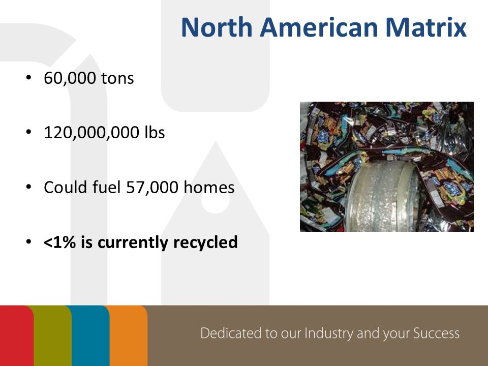 60,000 tons 120,000,000 lbs Could fuel 57,000 homes <1% is currently recycled North American Matrix