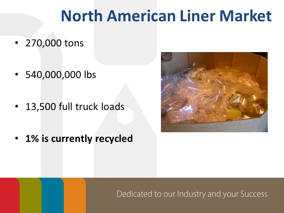 270,000 tons 540,000,000 lbs 13,500 full truck loads 1% is currently recycled North American Liner Market