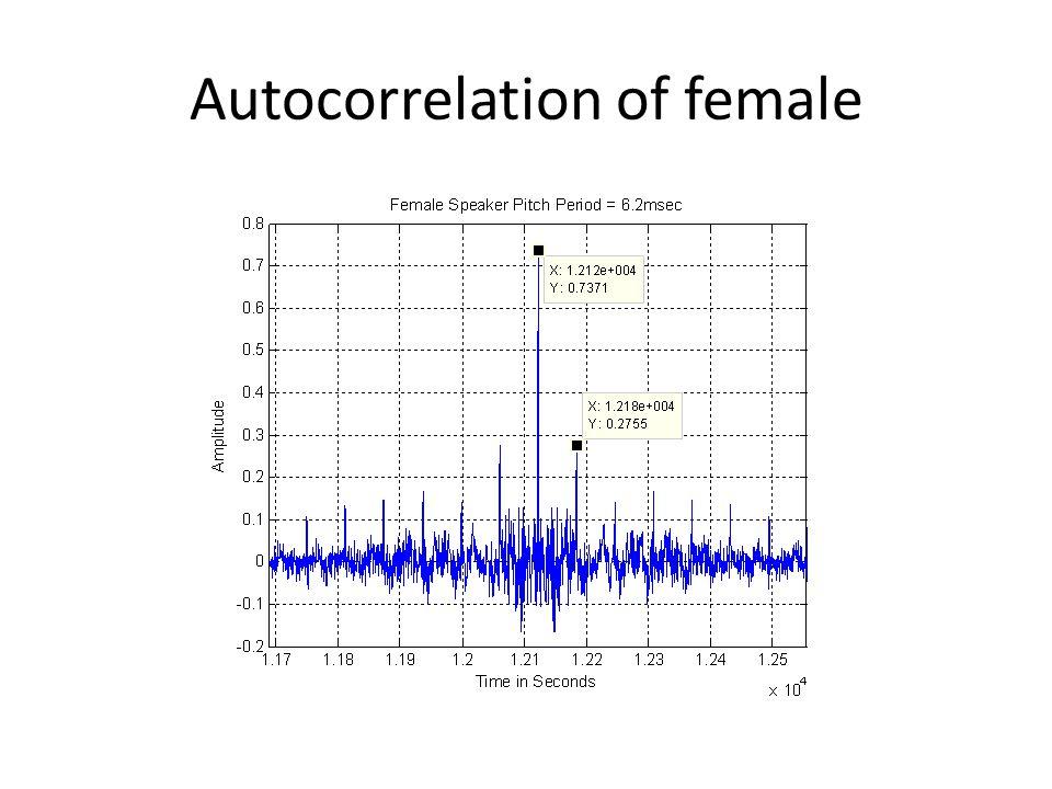 Autocorrelation of Male