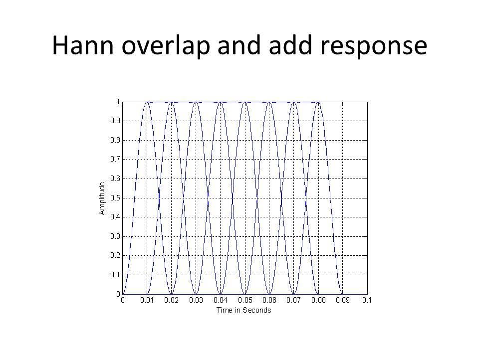 Hann overlap and add response