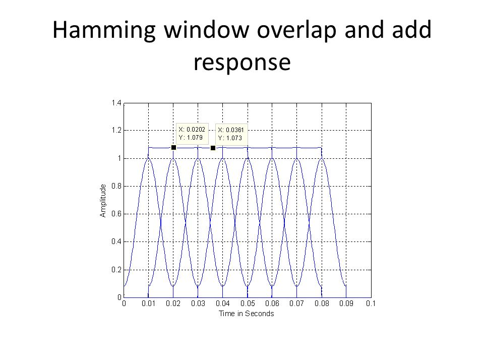 Pitch synchronous Processing Segment speech waveform so that the frame length is 3 pitch periods.