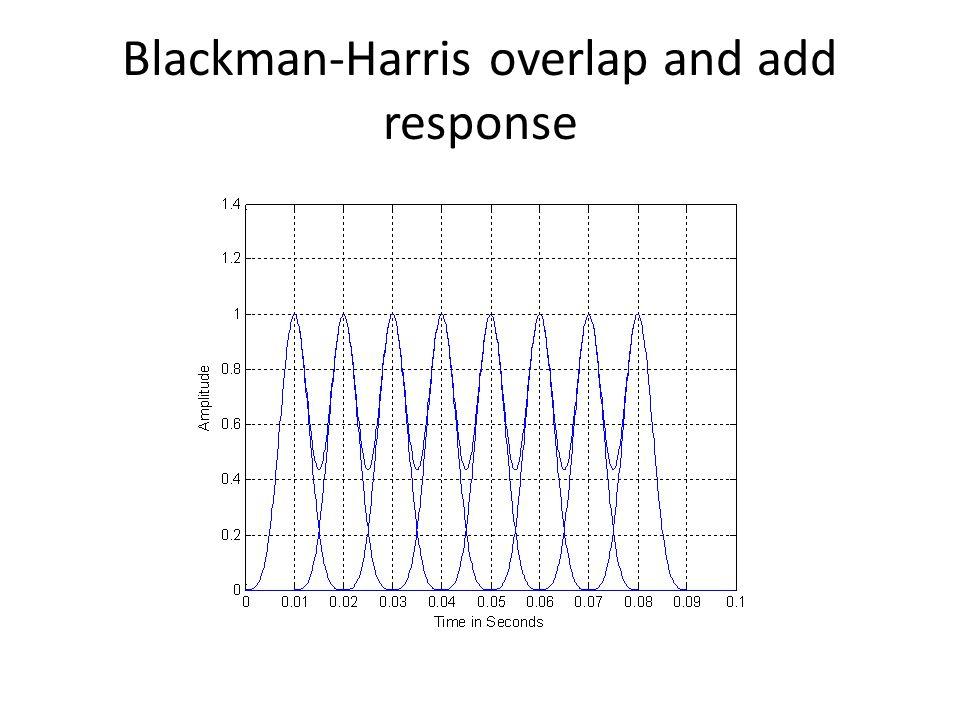 Hamming window overlap and add response