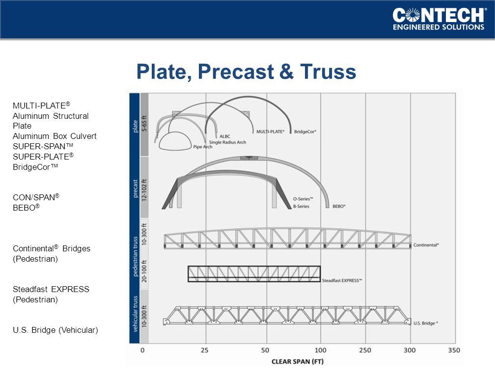 MULTI-PLATE ® Aluminum Structural Plate Aluminum Box Culvert SUPER-SPAN™ SUPER-PLATE ® BridgeCor™ CON/SPAN ® BEBO ® Continental ® Bridges (Pedestrian) Steadfast EXPRESS (Pedestrian) U.S.