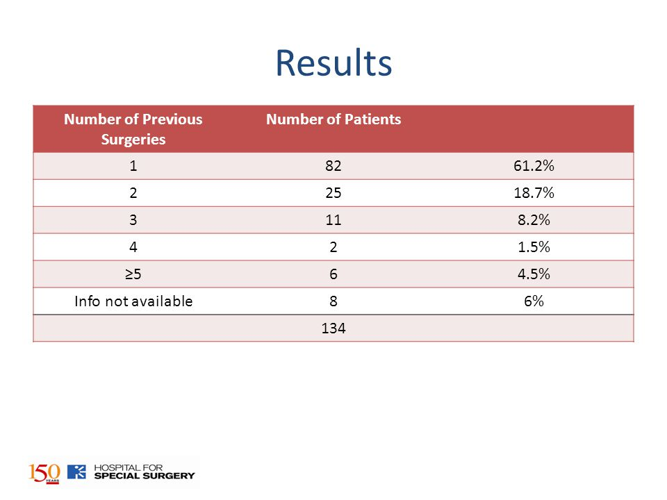 Results Number of Previous Surgeries Number of Patients 18261.2% 22518.7% 3118.2% 421.5% ≥564.5% Info not available86% 134