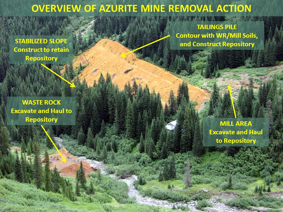 TAILINGS PILE Contour with WR/Mill Soils, and Construct Repository WASTE ROCK Excavate and Haul to Repository MILL AREA Excavate and Haul to Repositor