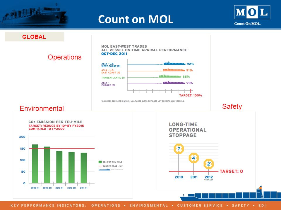 19 Count on MOL GLOBAL Environmental Operations Safety