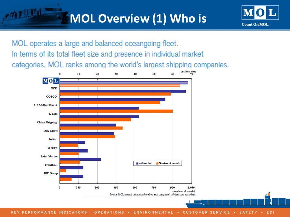 4 MOL Overview (1) Who is