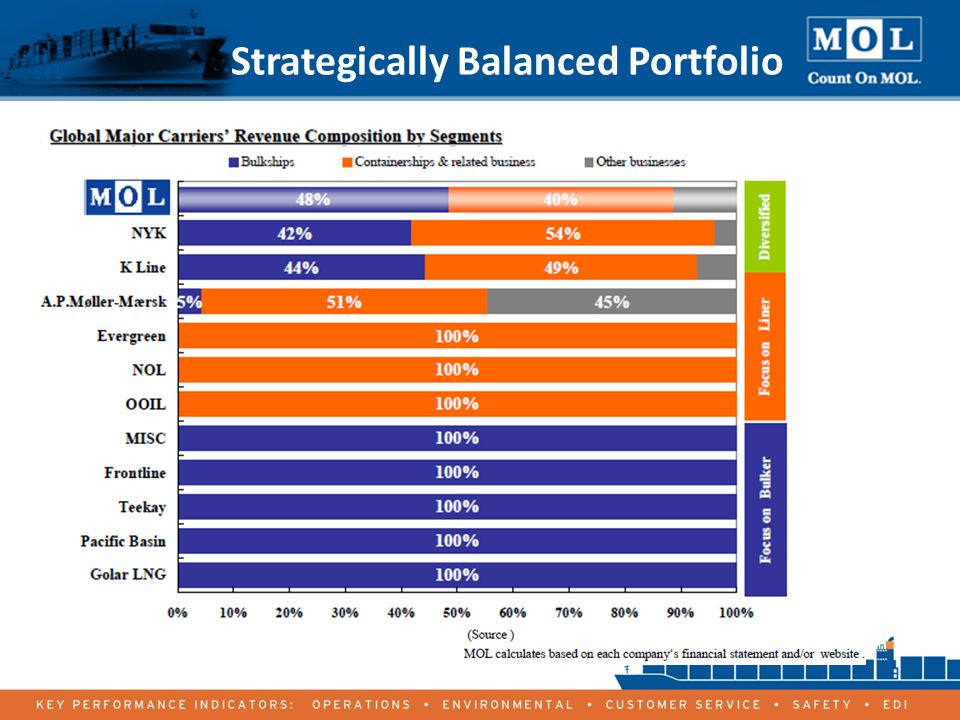Strategically Balanced Portfolio