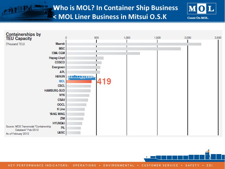 6 W ho is MOL In Container Ship Business