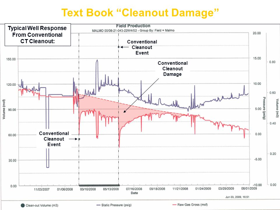 Conventional Cleanout Event Conventional Cleanout Event Typical Well Response From Conventional CT Cleanout: Text Book Cleanout Damage Conventional Cleanout Damage