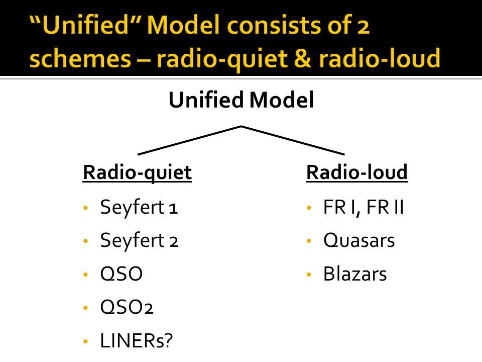 Radio-quiet Seyfert 1 Seyfert 2 QSO QSO2 LINERs? Radio-loud FR I, FR II Quasars Blazars Unified Model