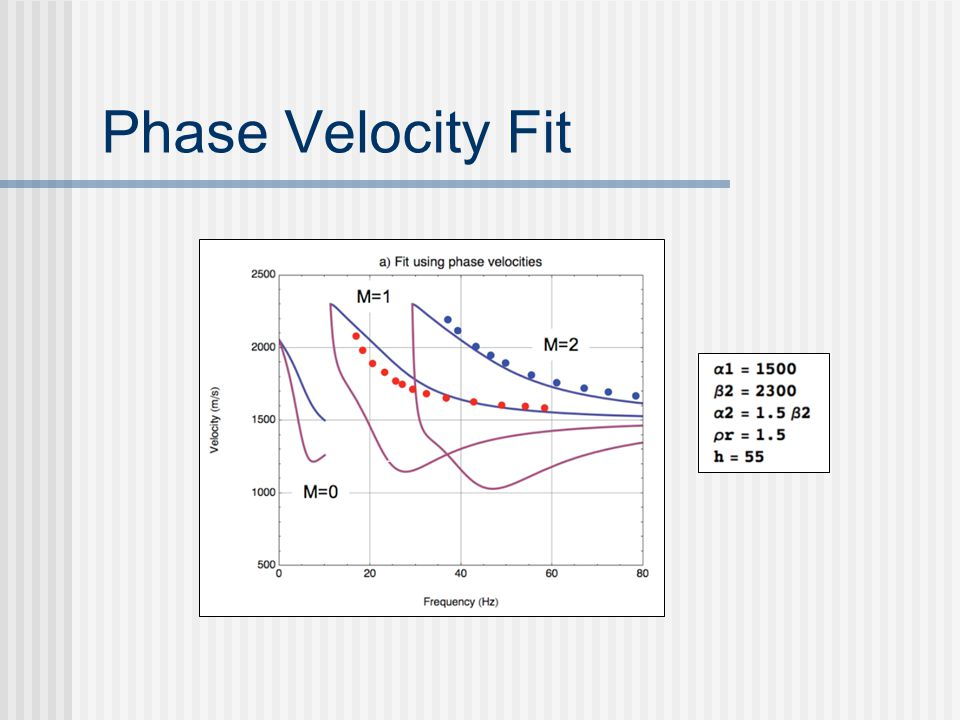 Phase Velocity Fit