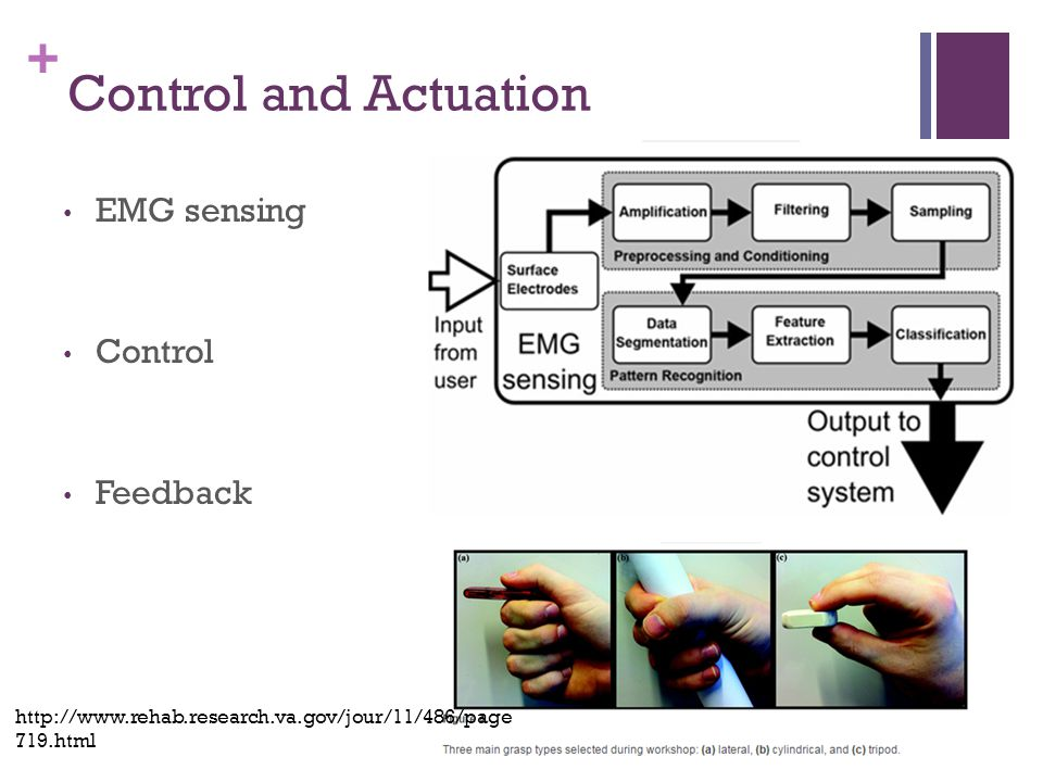 + Control and Actuation EMG sensing Control Feedback http://www.rehab.research.va.gov/jour/11/486/page 719.html