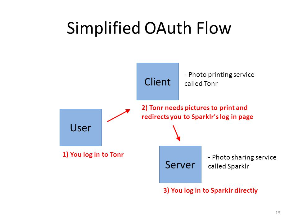 Simplified OAuth Flow 13 User Client Server 1) You log in to Tonr - Photo printing service called Tonr - Photo sharing service called Sparklr 2) Tonr