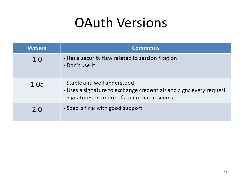 OAuth Versions 26 VersionComments 1.0 - Has a security flaw related to session fixation - Don't use it 1.0a - Stable and well understood - Uses a sign