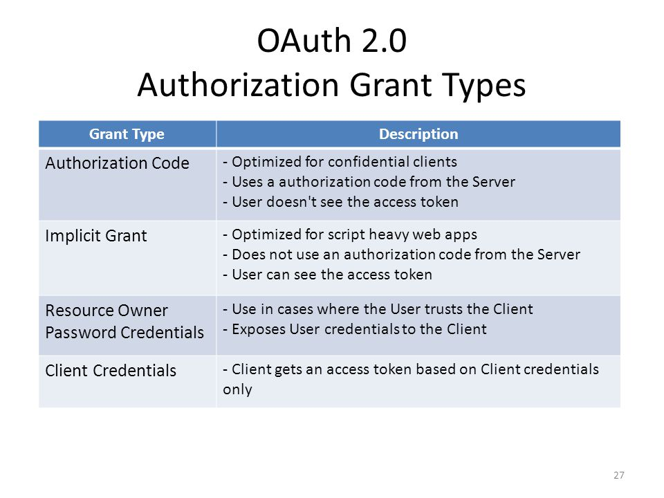 OAuth 2.0 Authorization Grant Types 27 Grant TypeDescription Authorization Code - Optimized for confidential clients - Uses a authorization code from