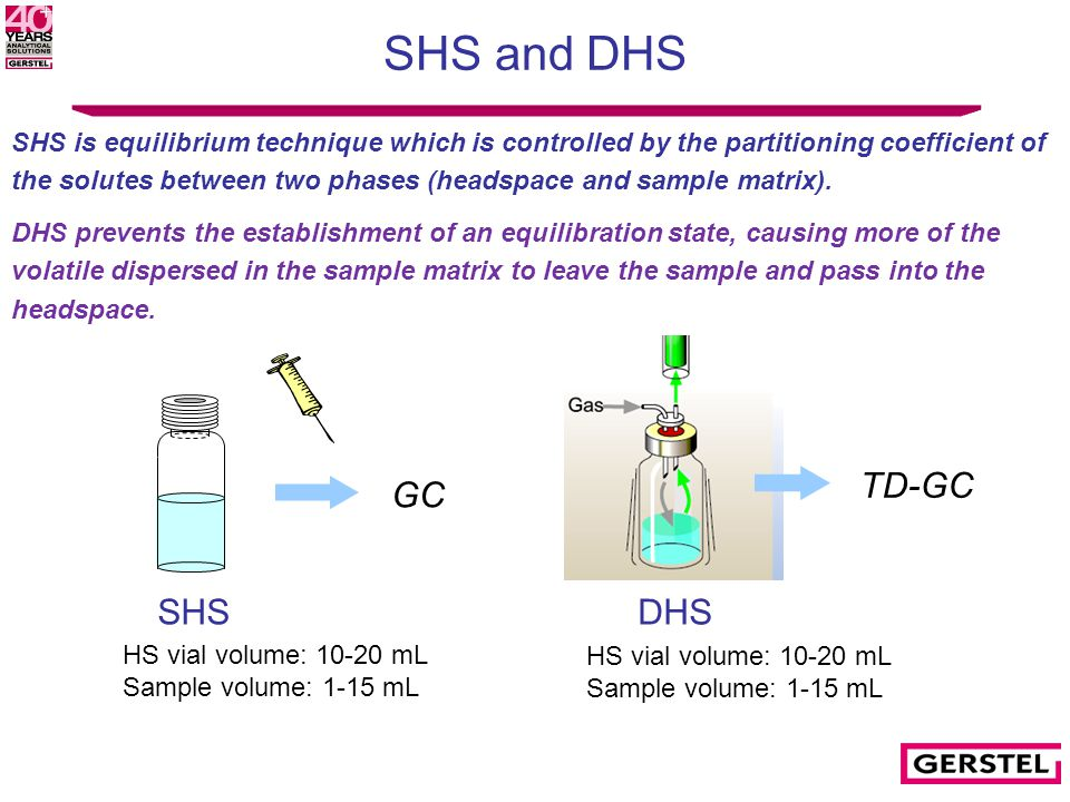 SHS and DHS HS vial volume: 10-20 mL Sample volume: 1-15 mL GC SHS TD-GC HS vial volume: 10-20 mL Sample volume: 1-15 mL DHS SHS is equilibrium technique which is controlled by the partitioning coefficient of the solutes between two phases (headspace and sample matrix).