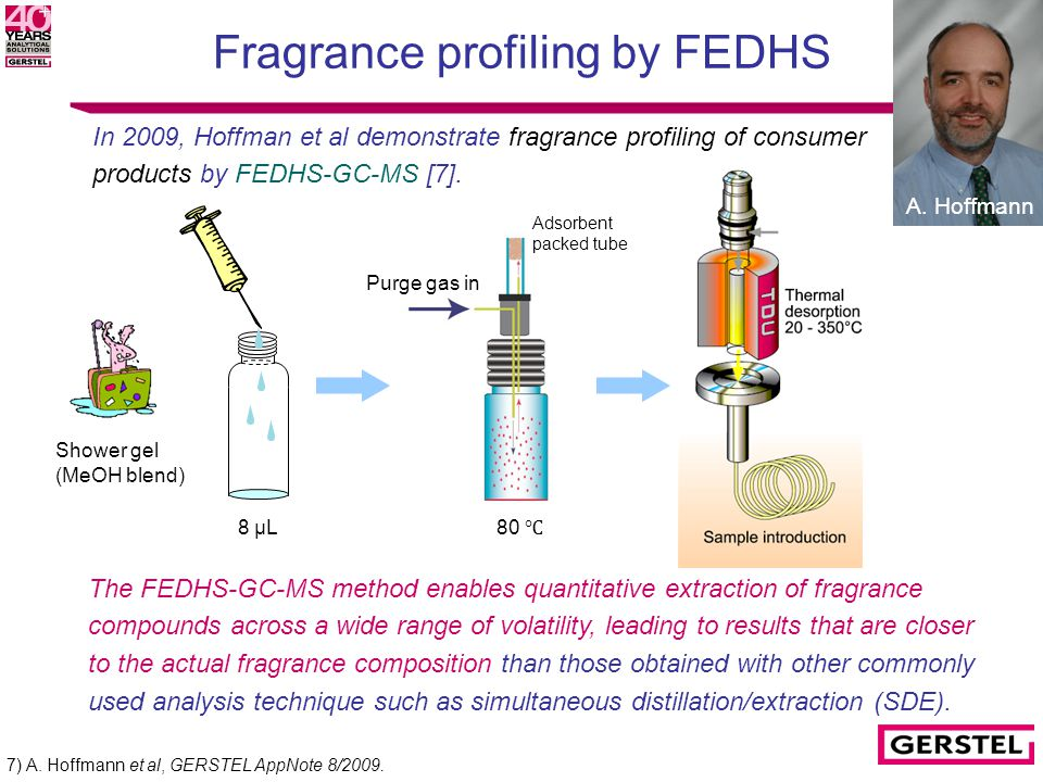 Fragrance profiling by FEDHS 7) A. Hoffmann et al, GERSTEL AppNote 8/2009. In 2009, Hoffman et al demonstrate fragrance profiling of consumer products