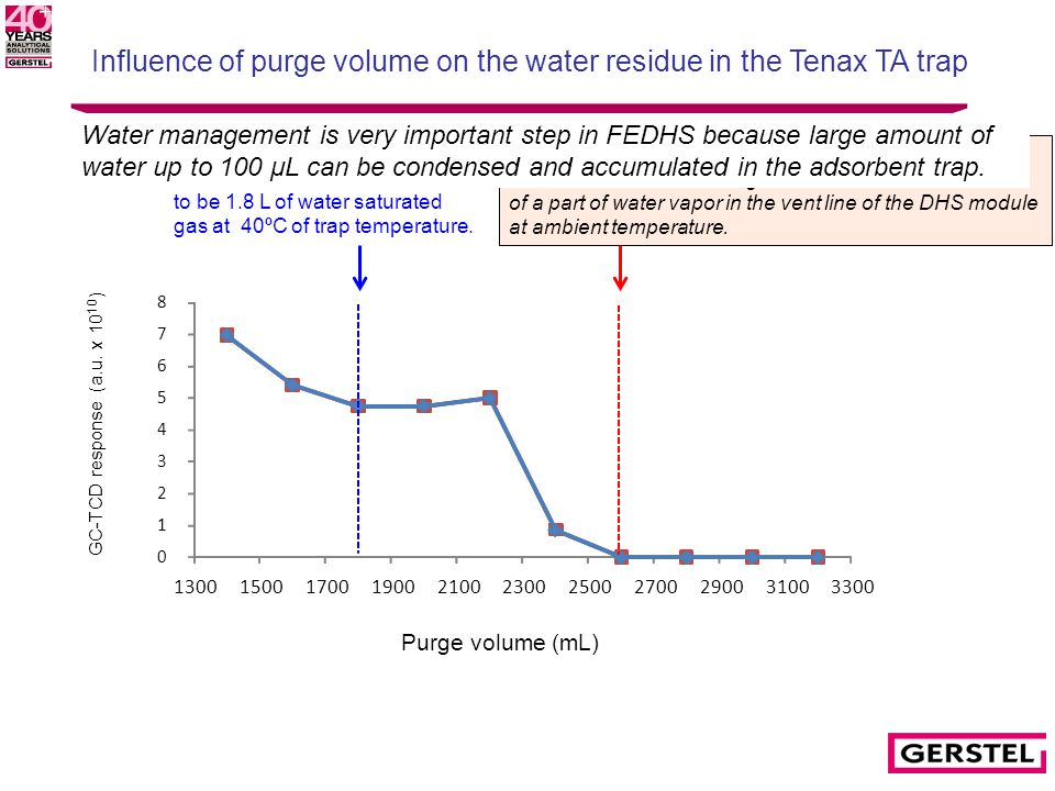 Influence of purge volume on the water residue in the Tenax TA trap 0 1 2 3 4 5 6 7 8 13001500170019002100230025002700290031003300 Purge volume (mL) GC-TCD response (a.u.