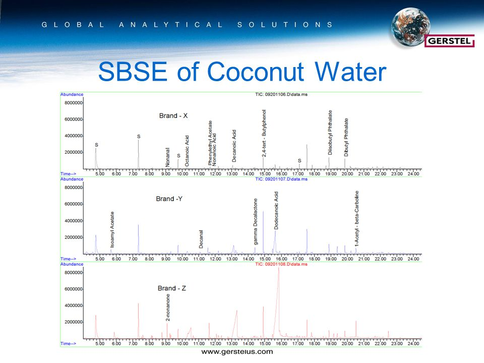 SBSE of Coconut Water