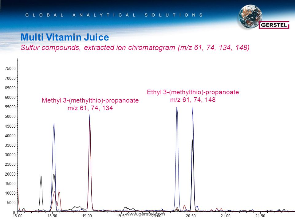 Multi Vitamin Juice Sulfur compounds, extracted ion chromatogram (m/z 61, 74, 134, 148) Methyl 3-(methylthio)-propanoate m/z 61, 74, 134 Ethyl 3-(methylthio)-propanoate m/z 61, 74, 148