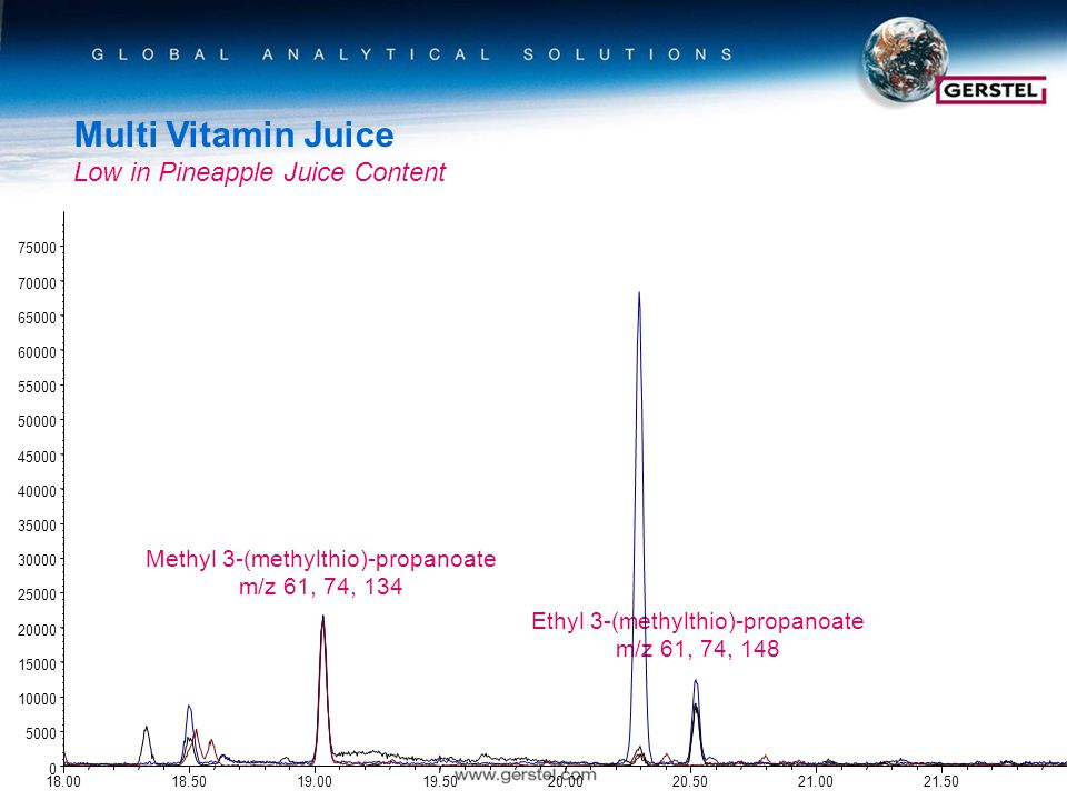 Multi Vitamin Juice Low in Pineapple Juice Content Methyl 3-(methylthio)-propanoate m/z 61, 74, 134 Ethyl 3-(methylthio)-propanoate m/z 61, 74, 148
