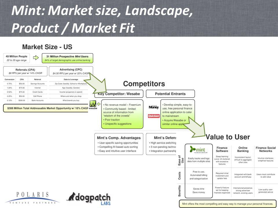 Mint: Market size, Landscape, Product / Market Fit
