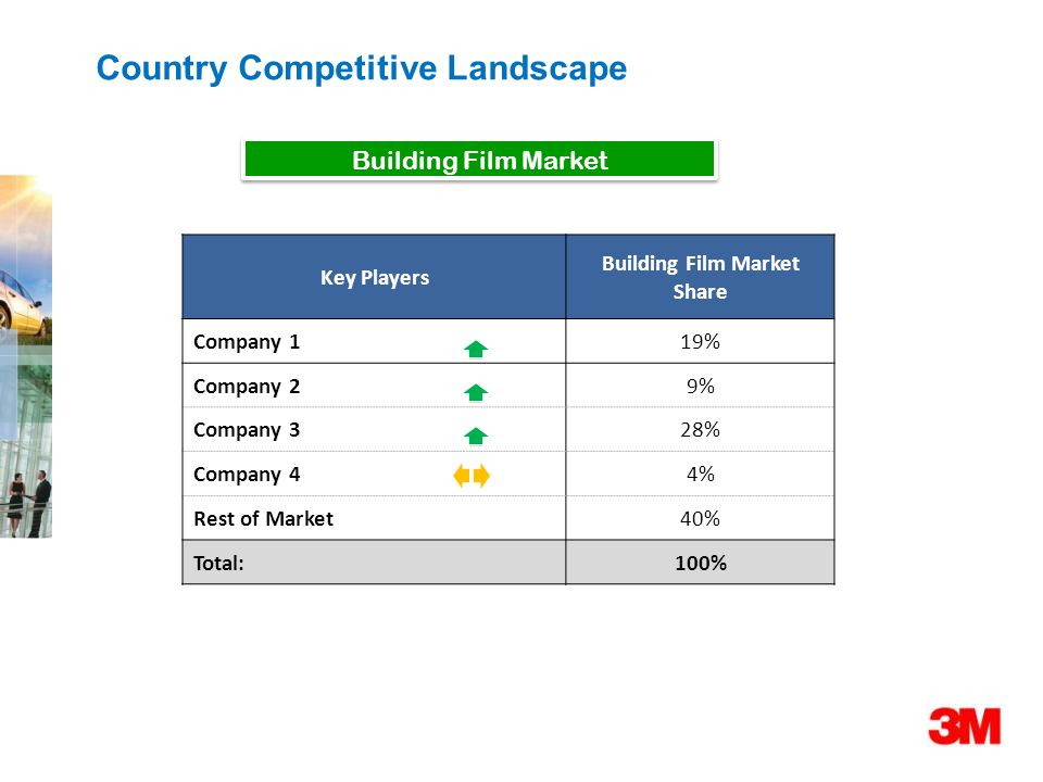 Building Film Market Country Competitive Landscape Key Players Building Film Market Share Company 119%19% Company 29%9% Company 328% Company 44%4% Rest of Market40% Total:100%