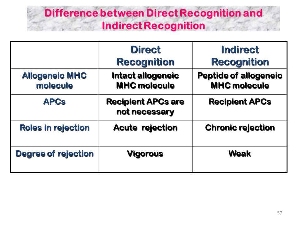 58  Host versus graft reaction (HVGR) Conventional organ transplantation  Graft versus host reaction (GVHR) Bone marrow transplantation Immune cells transplantation Classification of Allograft Rejection