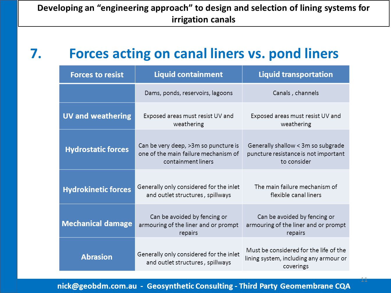 7.Forces acting on canal liners vs. pond liners nick@geobdm.com.au - Geosynthetic Consulting - Third Party Geomembrane CQA 11 Forces to resistLiquid c