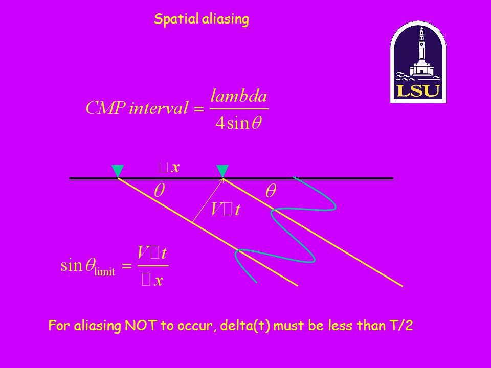Spatial aliasing For aliasing NOT to occur, delta(t) must be less than T/2