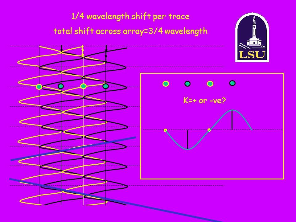 1/4 wavelength shift per trace total shift across array=3/4 wavelength K=+ or -ve?