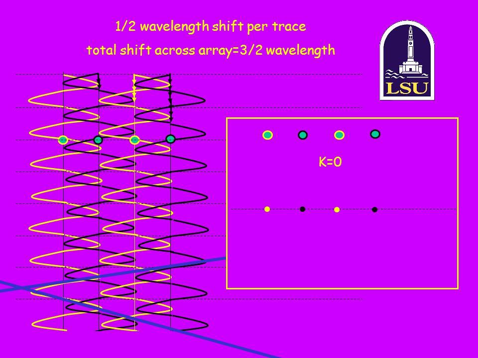 1/2 wavelength shift per trace total shift across array=3/2 wavelength K=0