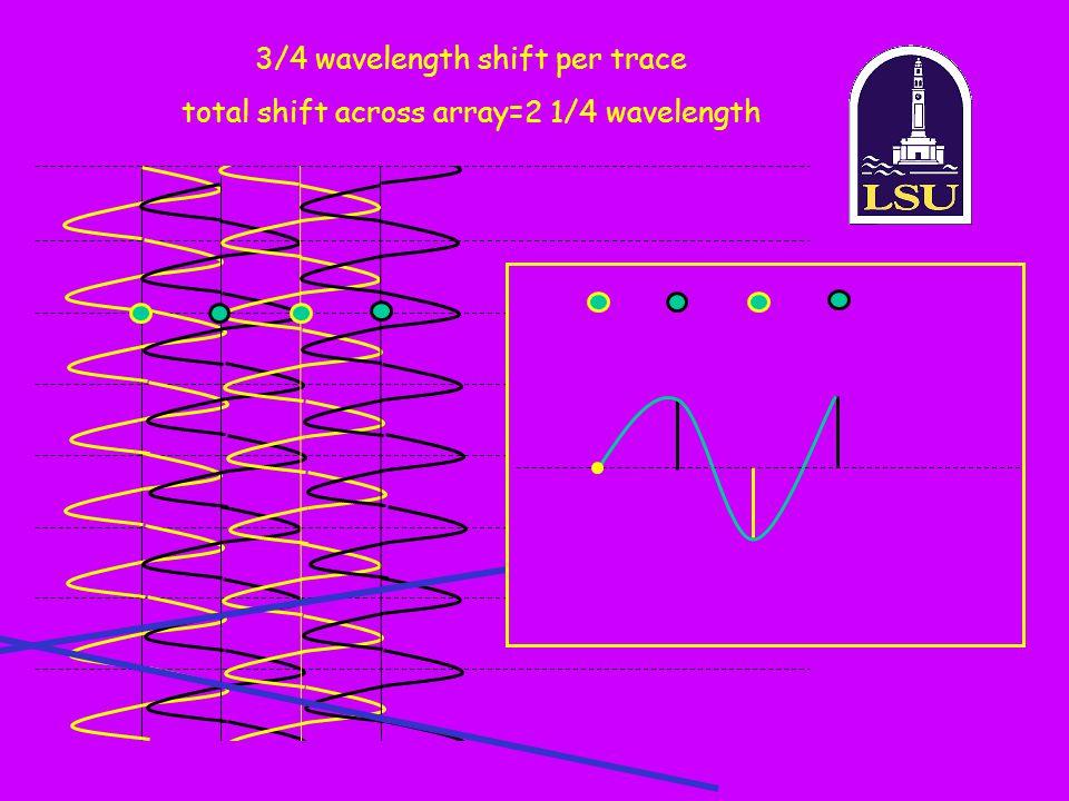3/4 wavelength shift per trace total shift across array=2 1/4 wavelength